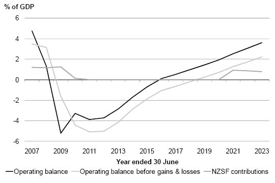 Figure 6 - Operating balance, operating balance before gains and losses, NZS Fund contributions.