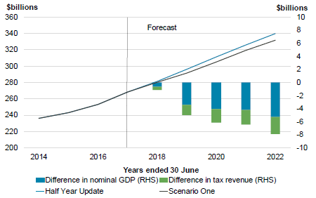 Figure 3.3 – Nominal GDP and tax revenue.