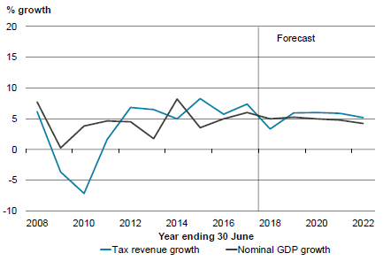 Figure 2.2 – Core Crown tax revenue and nominal GDP growth.