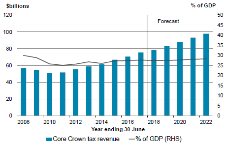 Figure 2.1 – Core Crown tax revenue.