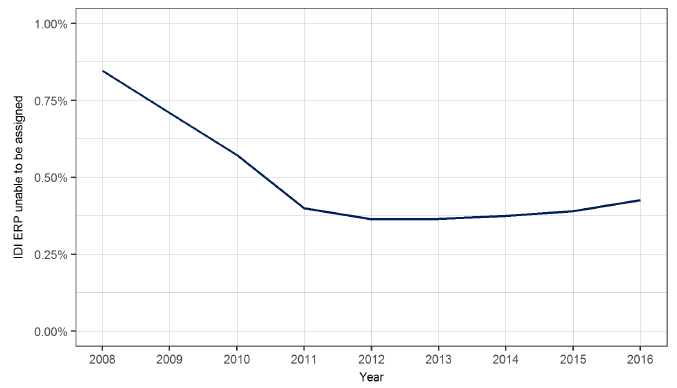 Figure 8: Percentage of IDI ERP unable to be allocated to a TA, 2008 to 2016