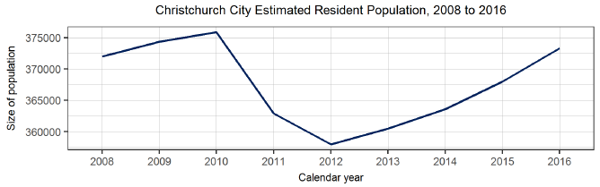 Christchurch City Estimated Resident Population, 2008 to 2018