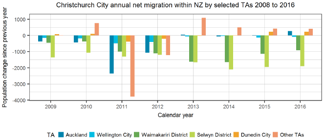 Christchurch City annual net migration within NZ by selected TAs 2008 to 2016