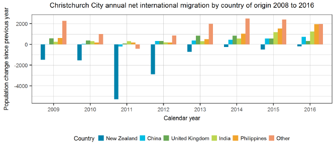 Christchurch City annual international migration by country of origin 2008 to 2016
