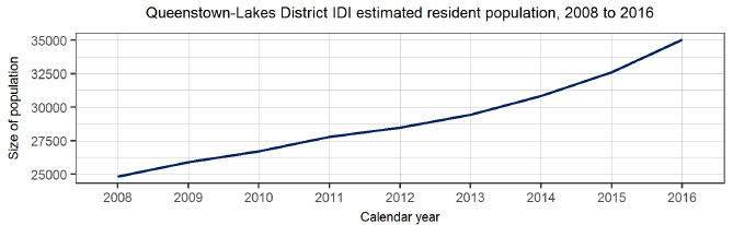 Queenstown-Lakes District IDI estimated resident population, 2008 to 2016