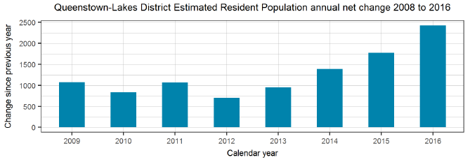 Queenstown-Lakes District Estimated Resident Population annual net change 2008 to 2016