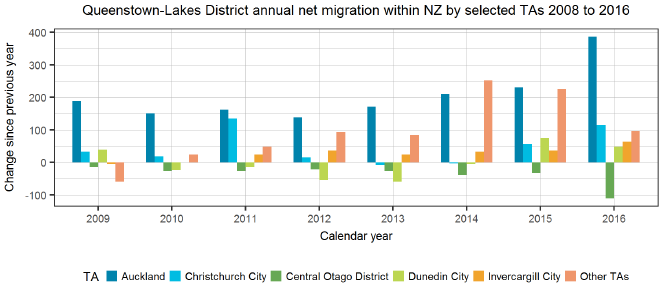 Queenstown-Lakes District annual net migration within NZ by selected TAs 2008 to 2016