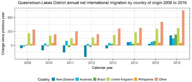 Queenstown-Lakes District annual net international migration by country of origin 2008 to 2016