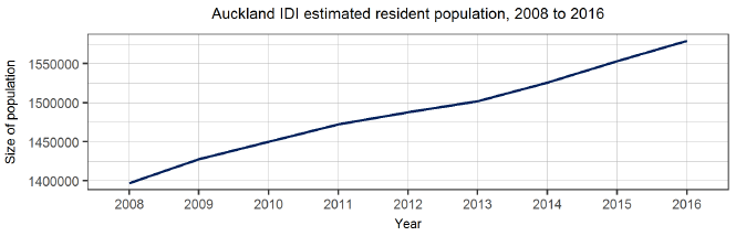 Auckland IDI estimated resident population, 2008 to 2016