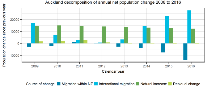 Auckland decomposition of annual net population change 2008 to 2016