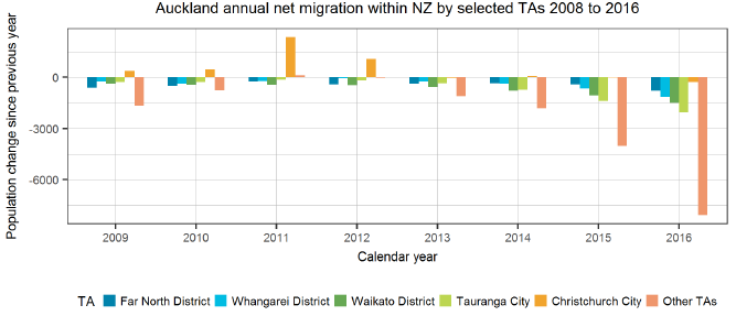 Auckland annual net migration within NZ by selected TAs 2008 to 2016