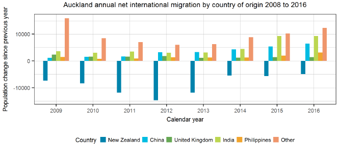 Auckland net international migration by country of origin 2008 to 2016