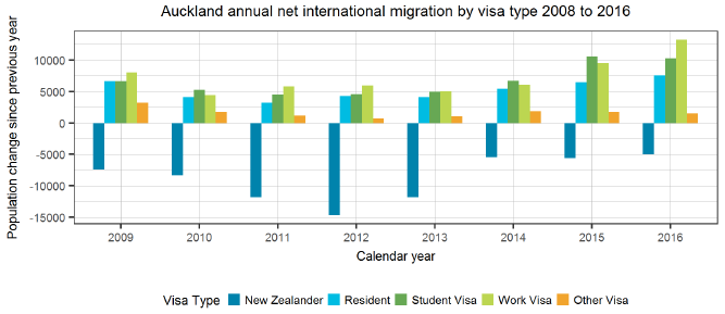 Auckland annual net international migration by visa type 2008 to 2016