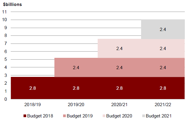 Figure 1 – Budget 2018 (average per year) and future Budget operating allowances