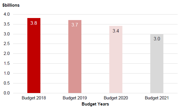 Figure 2 - Budget 2018 and future capital allowances