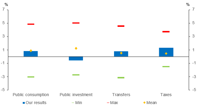Figure 1 - Comparison of GDP multipliers with the literature