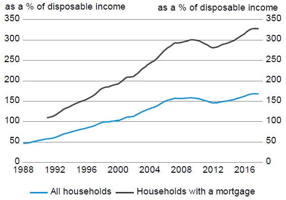 Figure 7: Distribution of household debt