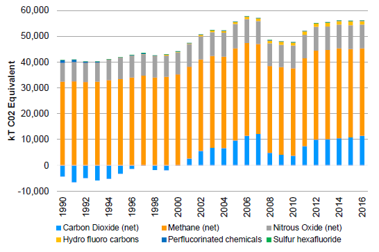 Figure 8 – New Zealand Net Emissions by Gas Type