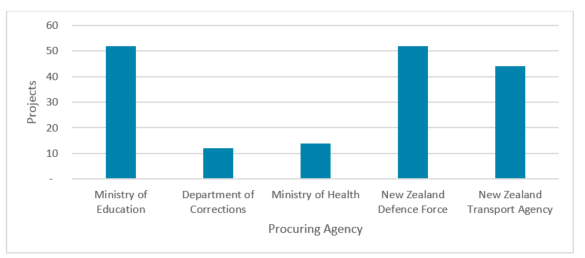 Chart showing number of projects procurred by agency