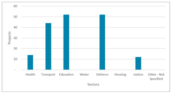 Chart showing number of projects by sector
