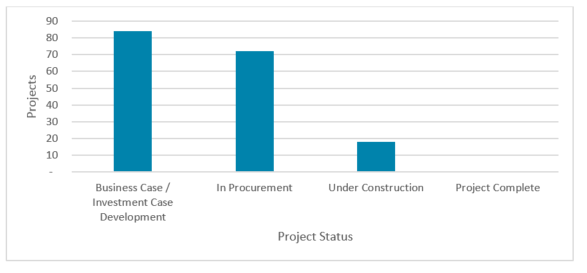 Chart showing number of projects in each phase
