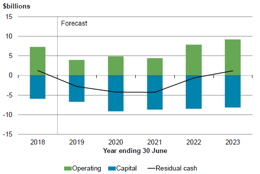 Budget Economic and Fiscal Update 2019