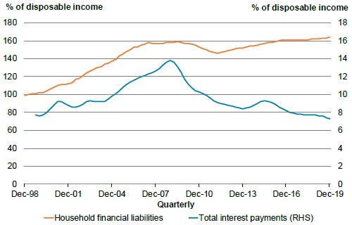 Figure 1.11 - Household debt and debt servicing