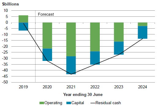 Figure 2.10 - Core Crown residual cash