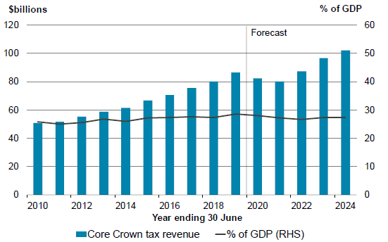 Figure 2.2 - Core Crown tax revenue