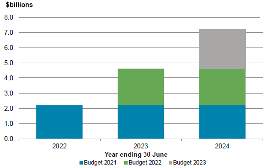 Figure 2.5 - Future Budget allowances available for new spending decisions