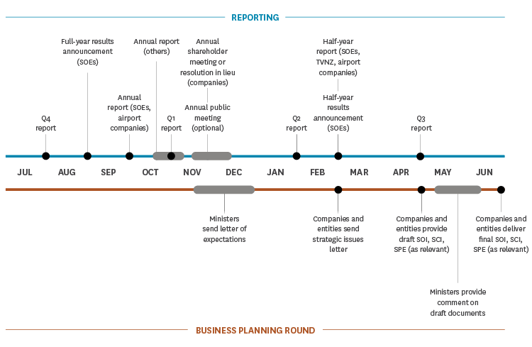 A timeline of the key steps in the reporting and business planning processes and when they occur during the financial year