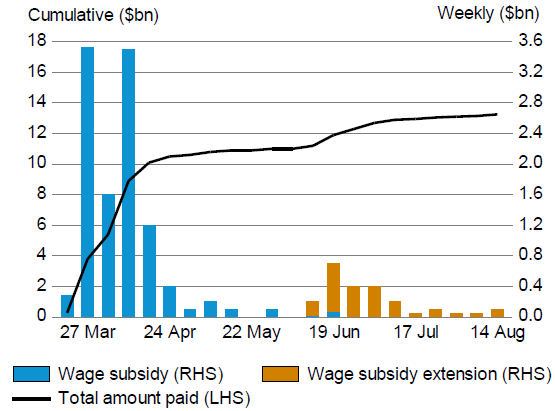 Fiscal Support: Wage Subsidy (paid)
