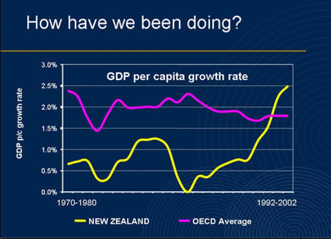Slide 2: How have we been doing?