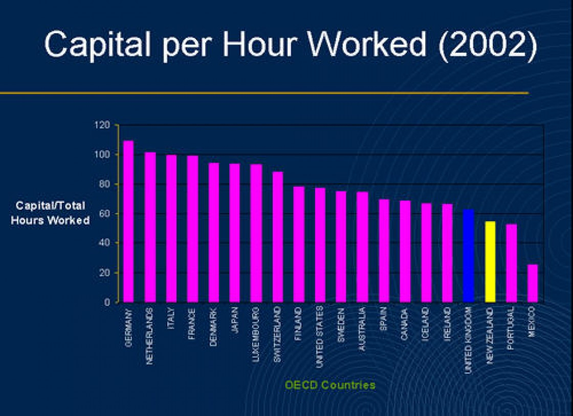 Slide 8: Capital per Hour Worked (2002)
