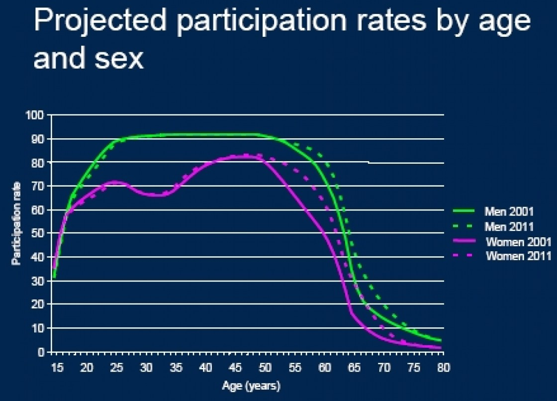 Slide 3: Projected participation rates by age and sex